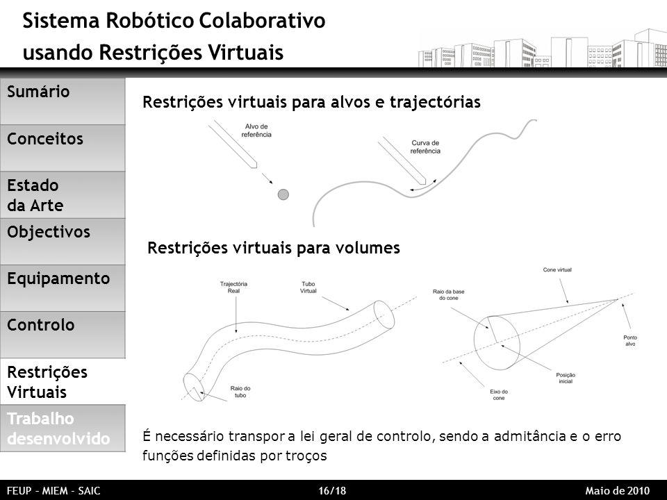 Sistema Robótico Colaborativo usando Restrições Virtuais FEUP – MIEM - SAIC 16/18 Maio de 2010 Restrições virtuais para alvos e trajectórias Restrições virtuais para volumes É necessário transpor a lei geral de controlo, sendo a admitância e o erro funções definidas por troços Sumário Conceitos Estado da Arte Objectivos Equipamento Controlo Restrições Virtuais Trabalho desenvolvido