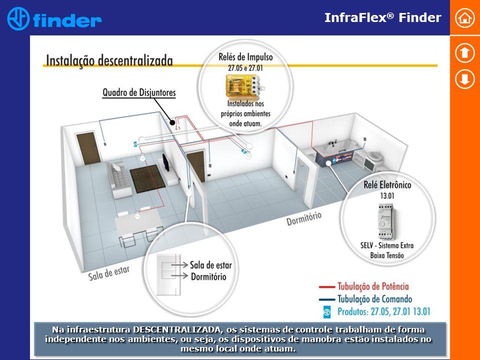 InfraFlex ® Finder Na infraestrutura DESCENTRALIZADA, os sistemas de controle trabalham de forma independente nos ambientes, ou seja, os dispositivos de manobra estão instalados no mesmo local onde atuam.