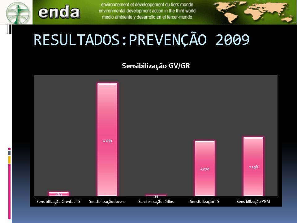 RESULTADOS:PREVENÇÃO 2009