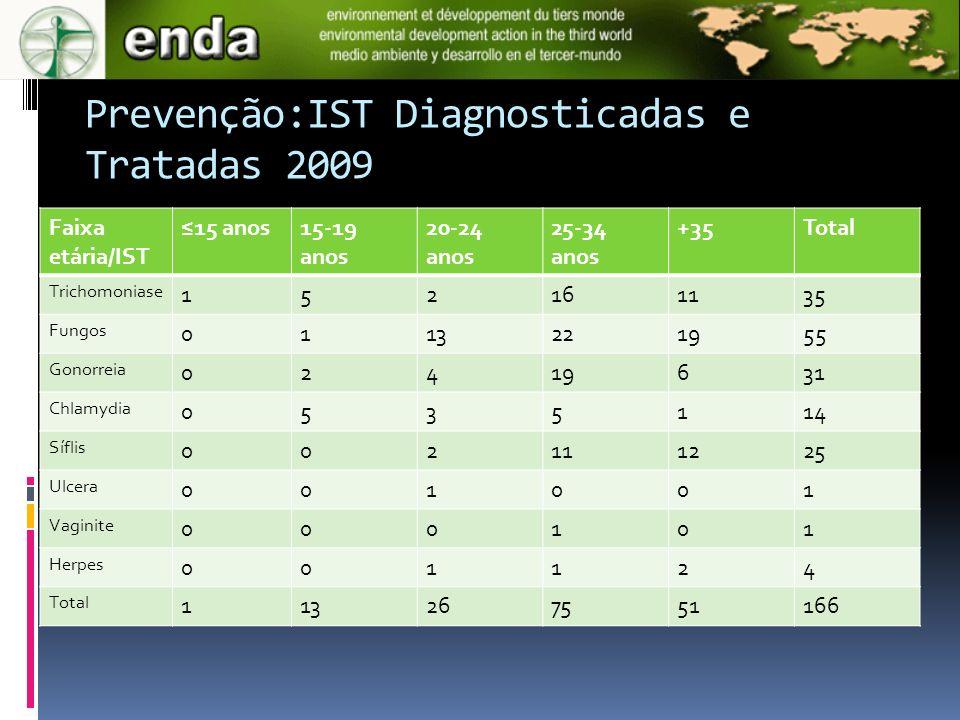 Prevenção:IST Diagnosticadas e Tratadas 2009 Faixa etária/IST 15 anos15-19 anos 20-24 anos 25-34 anos +35Total Trichomoniase 152161135 Fungos 01132219