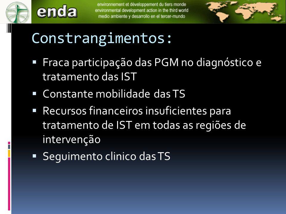 Constrangimentos: Fraca participação das PGM no diagnóstico e tratamento das IST Constante mobilidade das TS Recursos financeiros insuficientes para t