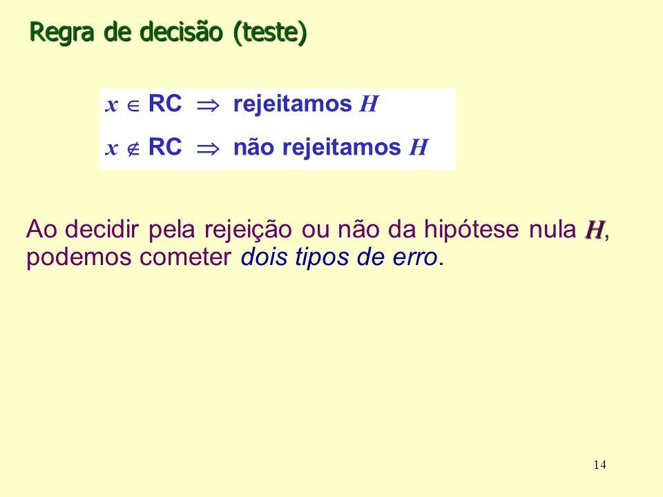 Regra de decisão (teste) H Ao decidir pela rejeição ou não da hipótese nula H, podemos cometer dois tipos de erro. 14 x RC rejeitamos H x RC não rejei