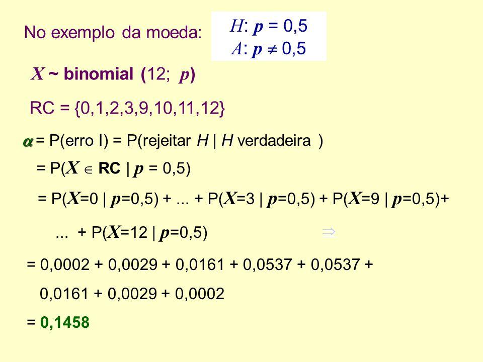 No exemplo da moeda: erro IHH = P(erro I) = P(rejeitar H | H verdadeira ) = P( X RC | p = 0,5) = P( X =0 | p =0,5) +... + P( X =3 | p =0,5) + P( X =9