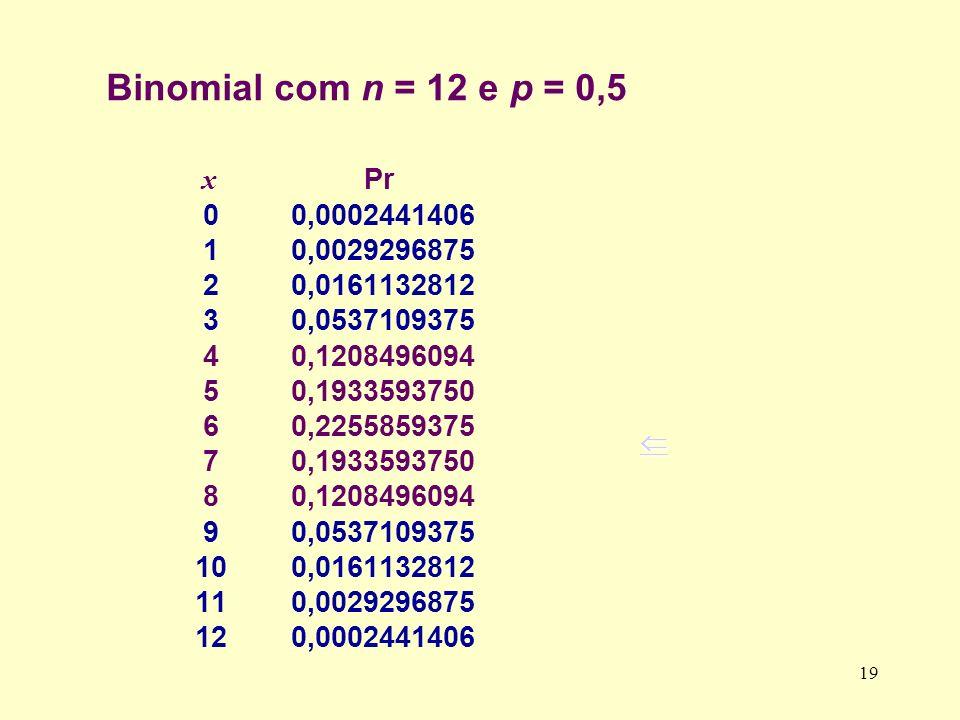 Binomial com n = 12 e p = 0,5 x Pr 00,0002441406 10,0029296875 20,0161132812 30,0537109375 40,1208496094 50,1933593750 60,2255859375 70,1933593750 80,