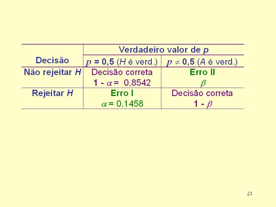 Se alterarmos a regra de decisão para RC = {0, 1, 2, 10, 11, 12}, isto é, concluiremos que a moeda é desonesta se o número de caras for 0, 1, 2, 10, 11 ou 12, o que acontece com o nível de significância do teste (probabilidade de erro tipo I).