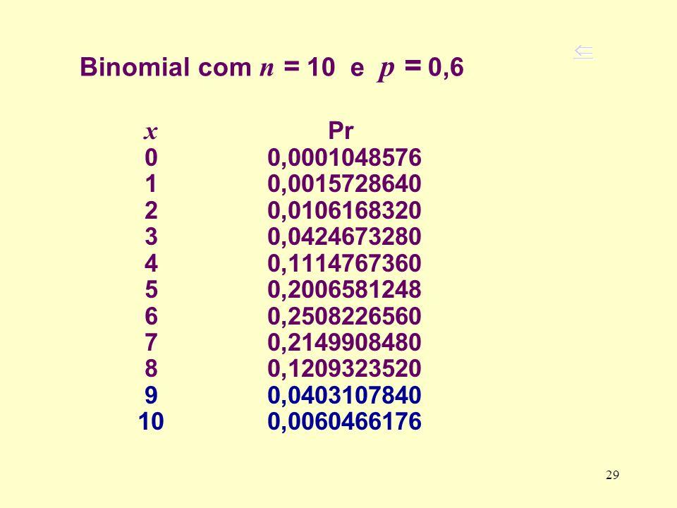 Binomial com n = 10 e p = 0,6 x Pr 0 0,0001048576 1 0,0015728640 2 0,0106168320 3 0,0424673280 4 0,1114767360 5 0,2006581248 6 0,2508226560 7 0,214990