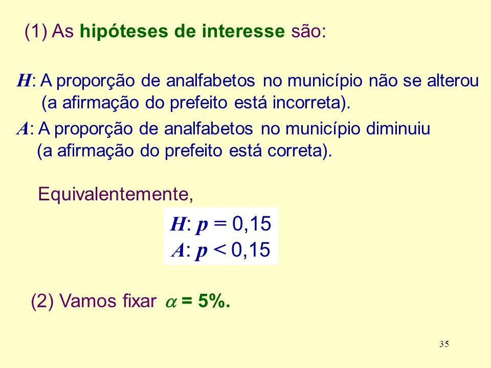 H : A proporção de analfabetos no município não se alterou (a afirmação do prefeito está incorreta). A : A proporção de analfabetos no município dimin