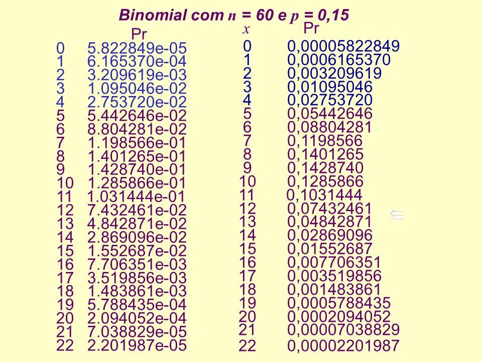 x Pr 0 0,00005822849 1 0,0006165370 2 0,003209619 3 0,01095046 4 0,02753720 5 0,05442646 6 0,08804281 7 0,1198566 8 0,1401265 9 0,1428740 10 0,1285866