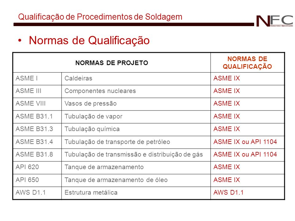 Qualificação de Procedimentos de Soldagem Normas de Qualificação NORMAS DE PROJETO NORMAS DE QUALIFICAÇÃO ASME ICaldeirasASME IX ASME IIIComponentes n