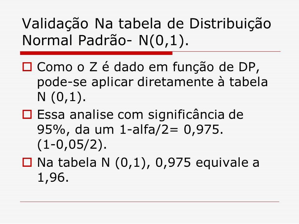 Validação Na tabela de Distribuição Normal Padrão- N(0,1).