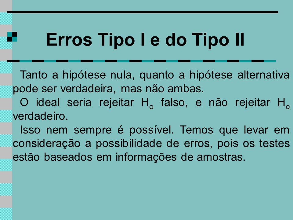 Erros Tipo I e do Tipo II Tanto a hipótese nula, quanto a hipótese alternativa pode ser verdadeira, mas não ambas. O ideal seria rejeitar H o falso, e