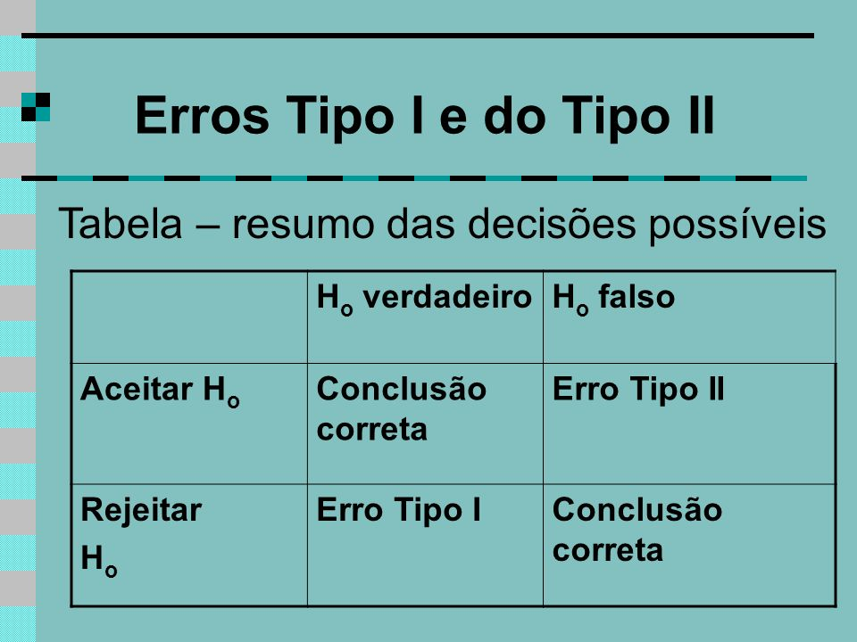 Erros Tipo I e do Tipo II Tabela – resumo das decisões possíveis H o verdadeiroH o falso Aceitar H o Conclusão correta Erro Tipo II Rejeitar H o Erro Tipo IConclusão correta