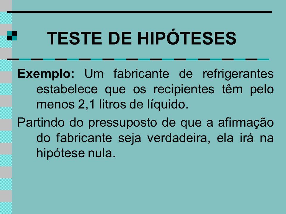 TESTE DE HIPÓTESES Exemplo: Um fabricante de refrigerantes estabelece que os recipientes têm pelo menos 2,1 litros de líquido. Partindo do pressuposto