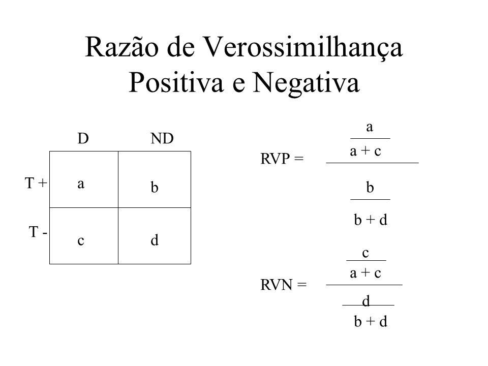 Razão de Verossimilhança Positiva e Negativa a b cd RVP = a a + c b b + d DND T + T - RVN = c a + c d b + d