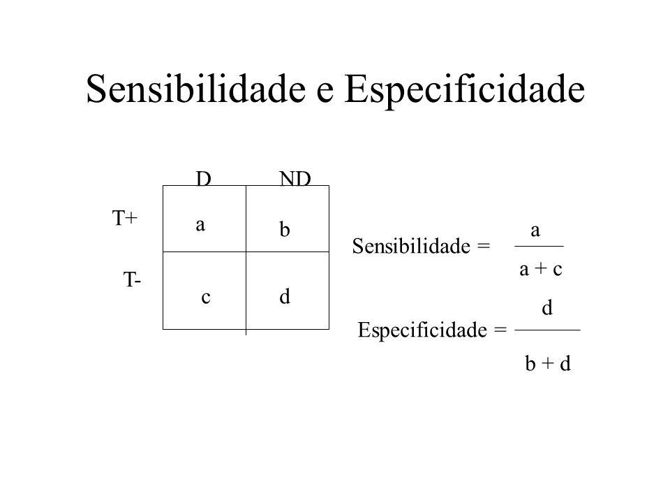 Sensibilidade e Especificidade a b cd DND T+ T- Sensibilidade = a a + c Especificidade = d b + d