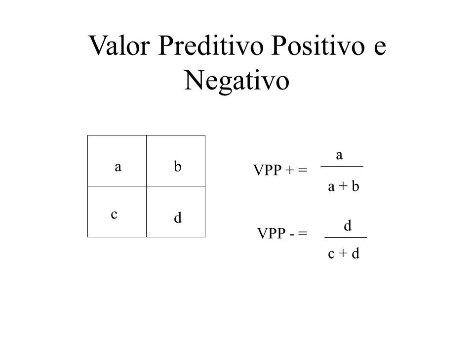 Valor Preditivo Positivo e Negativo ab c d VPP + = a a + b VPP - = d c + d