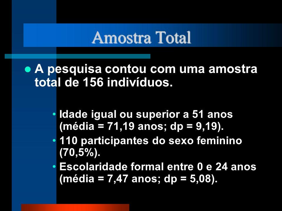 Amostra Total A pesquisa contou com uma amostra total de 156 indivíduos. Idade igual ou superior a 51 anos (média = 71,19 anos; dp = 9,19). 110 partic