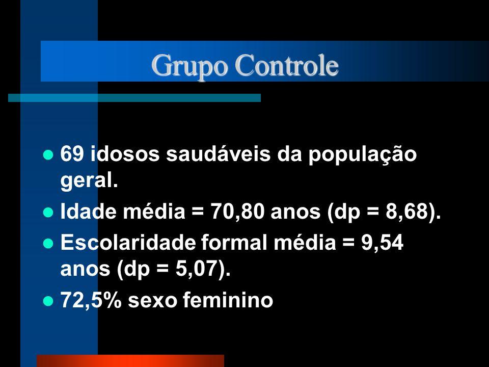 Grupo Controle 69 idosos saudáveis da população geral. Idade média = 70,80 anos (dp = 8,68). Escolaridade formal média = 9,54 anos (dp = 5,07). 72,5%