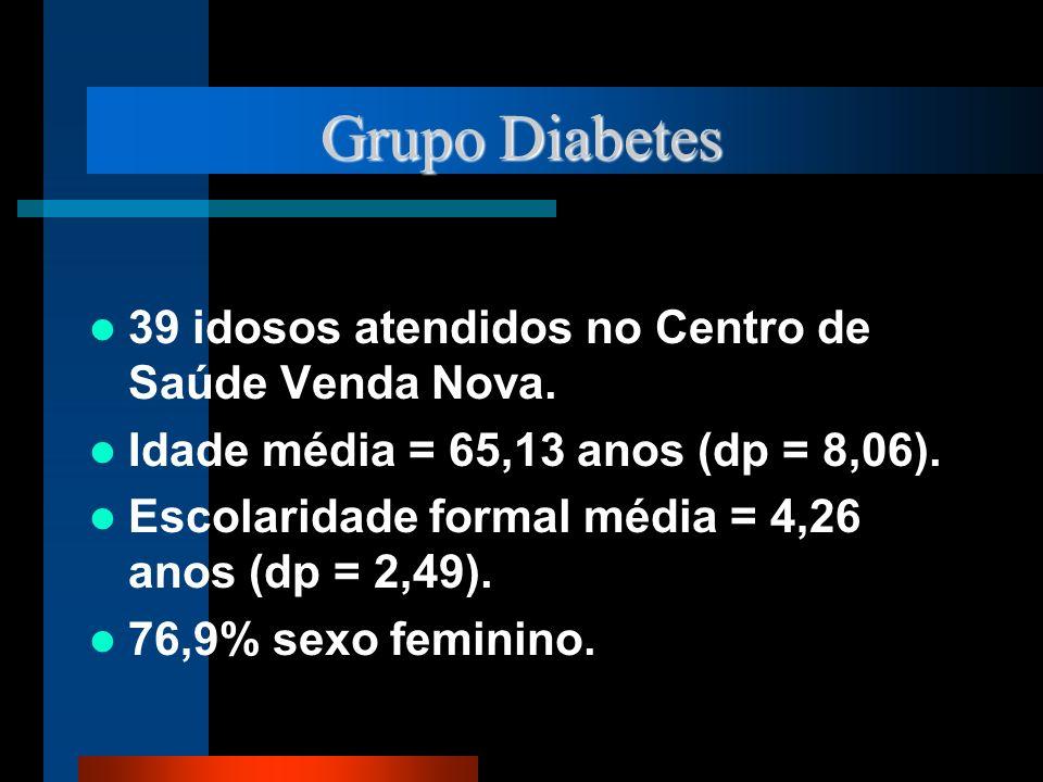 Grupo Diabetes 39 idosos atendidos no Centro de Saúde Venda Nova. Idade média = 65,13 anos (dp = 8,06). Escolaridade formal média = 4,26 anos (dp = 2,