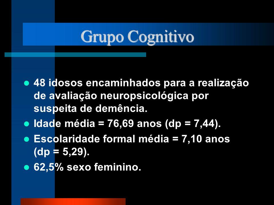 Grupo Cognitivo 48 idosos encaminhados para a realização de avaliação neuropsicológica por suspeita de demência. Idade média = 76,69 anos (dp = 7,44).