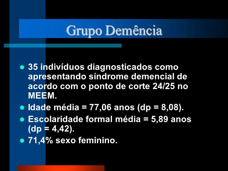 Grupo Demência 35 indivíduos diagnosticados como apresentando síndrome demencial de acordo com o ponto de corte 24/25 no MEEM. Idade média = 77,06 ano