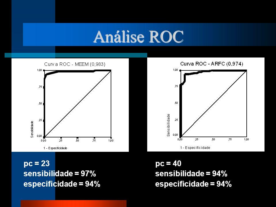 Análise ROC pc = 23 pc = 40 sensibilidade = 97% sensibilidade = 94% especificidade = 94%