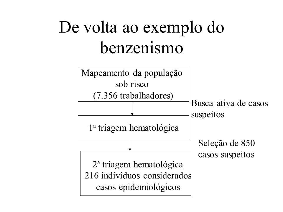 De volta ao exemplo do benzenismo Mapeamento da população sob risco (7.356 trabalhadores) 1 a triagem hematológica 2 a triagem hematológica 216 indiví