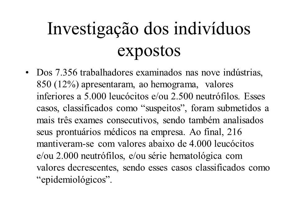 Investigação dos indivíduos expostos Dos 7.356 trabalhadores examinados nas nove indústrias, 850 (12%) apresentaram, ao hemograma, valores inferiores