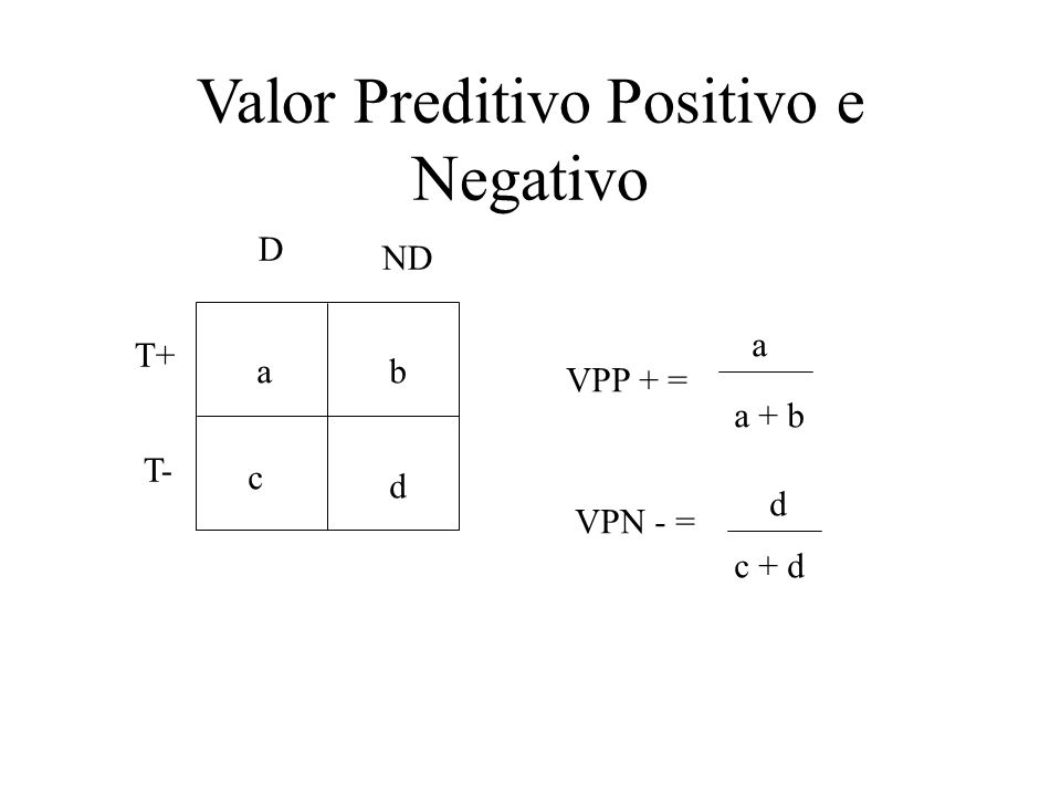 Valor Preditivo Positivo e Negativo ab c d VPP + = a a + b VPN - = d c + d D ND T+ T-