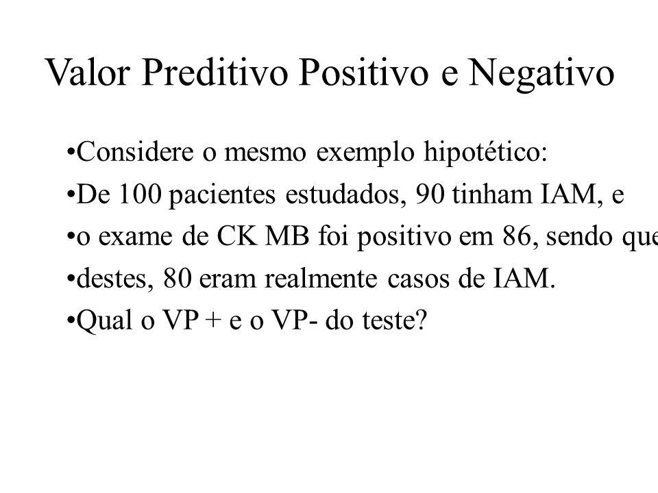 Valor Preditivo Positivo e Negativo Considere o mesmo exemplo hipotético: De 100 pacientes estudados, 90 tinham IAM, e o exame de CK MB foi positivo e