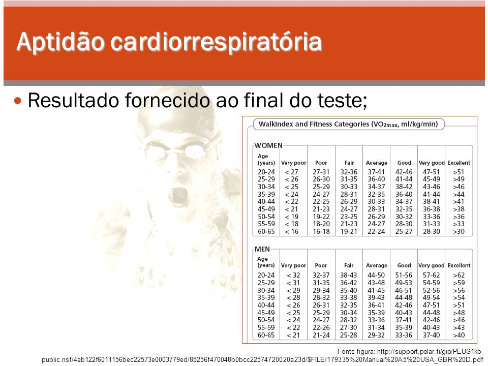Aptidão cardiorrespiratória Resultado fornecido ao final do teste; Fonte figura: http://support.polar.fi/gip/PEUS1kb- public.nsf/4eb122f6011156bec22573e0003779ed/85256f470048b0bcc22574720020a23d/$FILE/179335%20Manual%20A5%20USA_GBR%20D.pdf