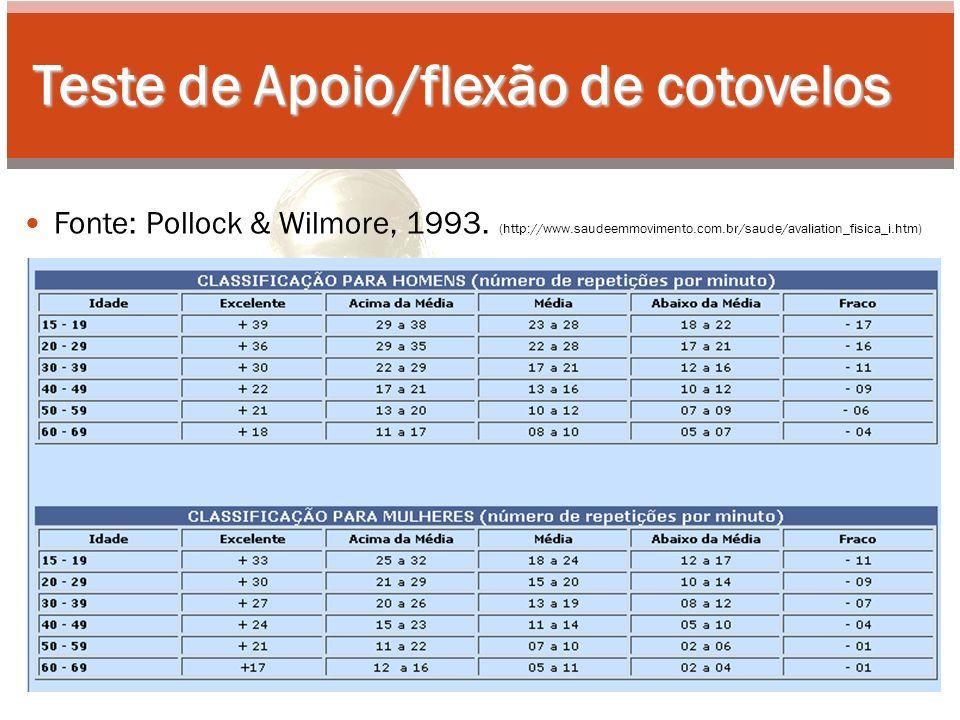 Teste de Apoio/flexão de cotovelos Fonte: Pollock & Wilmore, 1993.