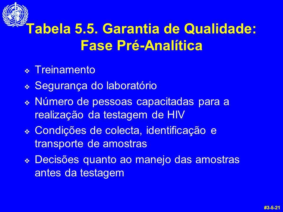 Tabela 5.5. Garantia de Qualidade: Fase Pré-Analítica Treinamento Segurança do laboratório Número de pessoas capacitadas para a realização da testagem