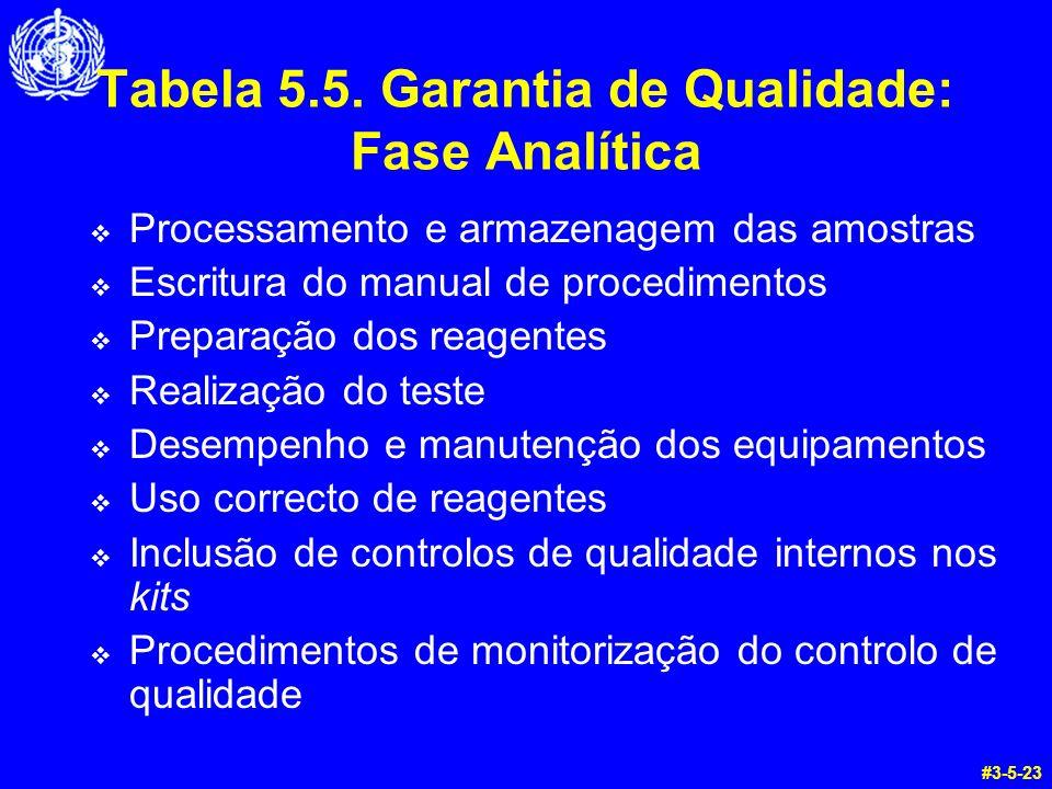 Tabela 5.5. Garantia de Qualidade: Fase Analítica Processamento e armazenagem das amostras Escritura do manual de procedimentos Preparação dos reagent