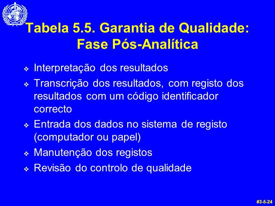 Tabela 5.5. Garantia de Qualidade: Fase Pós-Analítica Interpretação dos resultados Transcrição dos resultados, com registo dos resultados com um códig