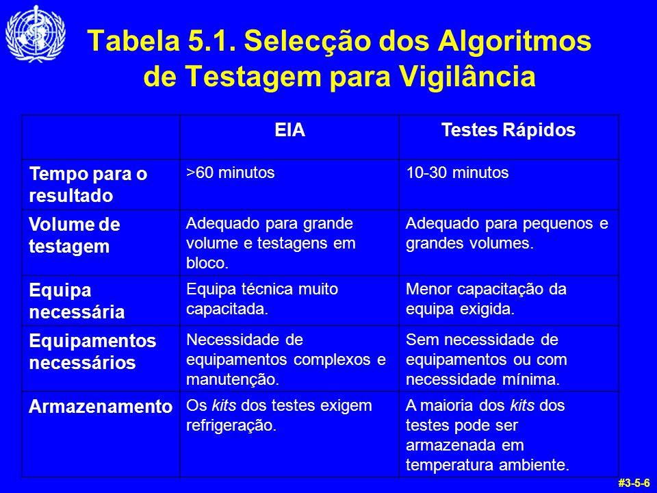 Tabela 5.1. Selecção dos Algoritmos de Testagem para Vigilância #3-5-6 EIATestes Rápidos Tempo para o resultado >60 minutos10-30 minutos Volume de tes