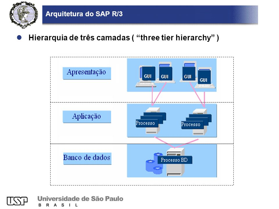 Arquitetura do SAP R/3 Hierarquia de três camadas ( three tier hierarchy )
