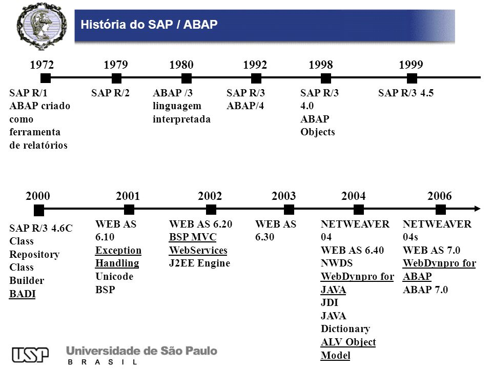 História do SAP / ABAP 1972 SAP R/1 ABAP criado como ferramenta de relatórios 1979 SAP R/2 1980 ABAP /3 linguagem interpretada 1992 SAP R/3 ABAP/4 1998 SAP R/3 4.0 ABAP Objects 1999 SAP R/3 4.5 2000 SAP R/3 4.6C Class Repository Class Builder BADI 2001 WEB AS 6.10 Exception Handling Unicode BSP 2002 WEB AS 6.20 BSP MVC WebServices J2EE Engine 2003 WEB AS 6.30 NETWEAVER 04 WEB AS 6.40 NWDS WebDynpro for JAVA JDI JAVA Dictionary ALV Object Model 20042006 NETWEAVER 04s WEB AS 7.0 WebDynpro for ABAP ABAP 7.0