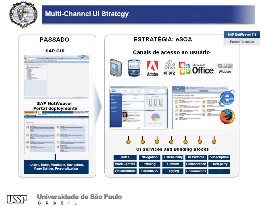Multi-Channel UI Strategy