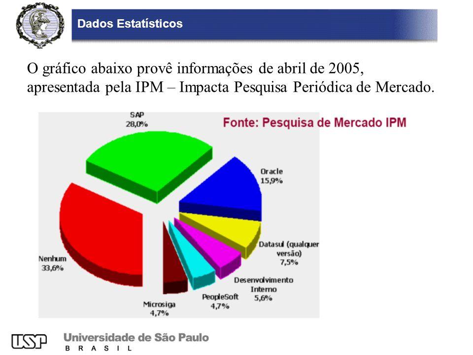 Dados Estatísticos O gráfico abaixo provê informações de abril de 2005, apresentada pela IPM – Impacta Pesquisa Periódica de Mercado.