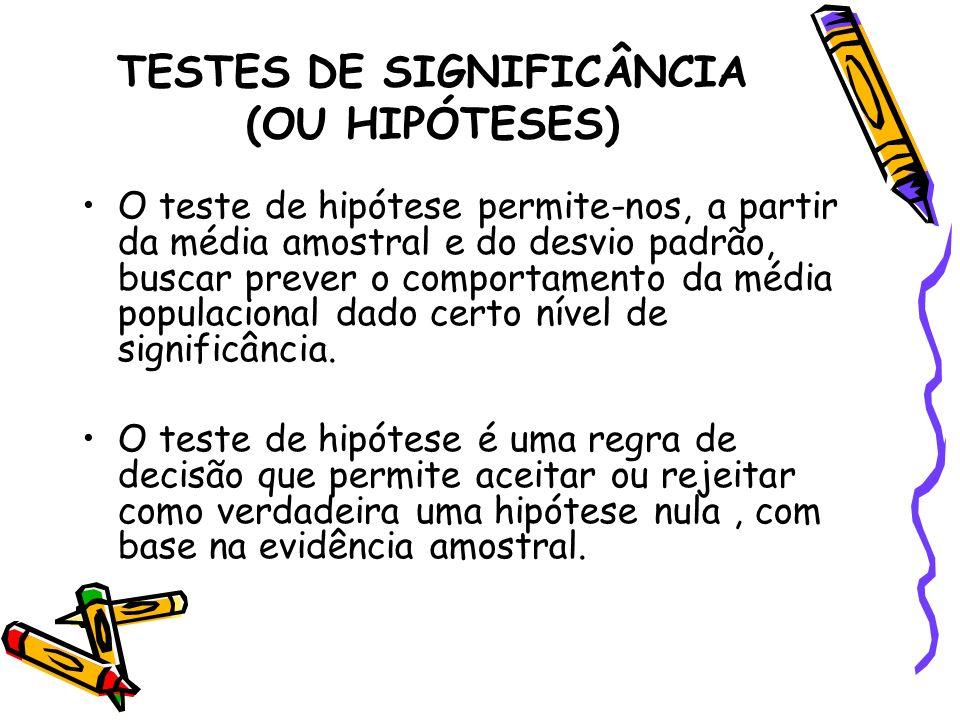 TESTES DE SIGNIFICÂNCIA (OU HIPÓTESES) O teste de hipótese permite-nos, a partir da média amostral e do desvio padrão, buscar prever o comportamento d