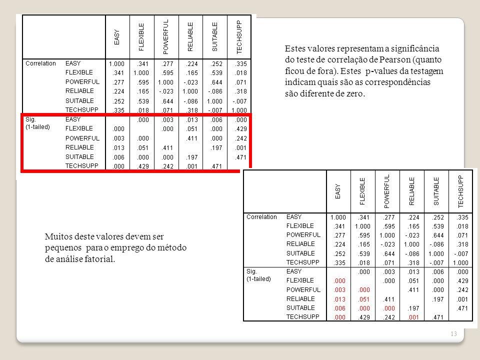 12 Na apresentação as correções são espelhadas As correlações nestes casos são relativamente fracas, próximas de Zero.