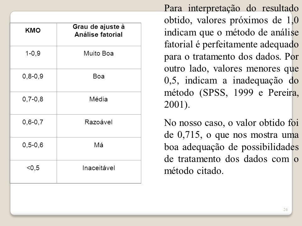 25 Os Testes Kaiser-Meyer-Olkin (KMO) e de Esfericidade de Bartlett, indicam qual é o grau de suscetibilidade ou o ajuste dos dados à análise fatorial, isto é, qual é o nível de confiança que se pode esperar dos dados quando do seu tratamento pelo método multivariado de análise fatorial seja empregada com sucesso (Hair et al, 1998).