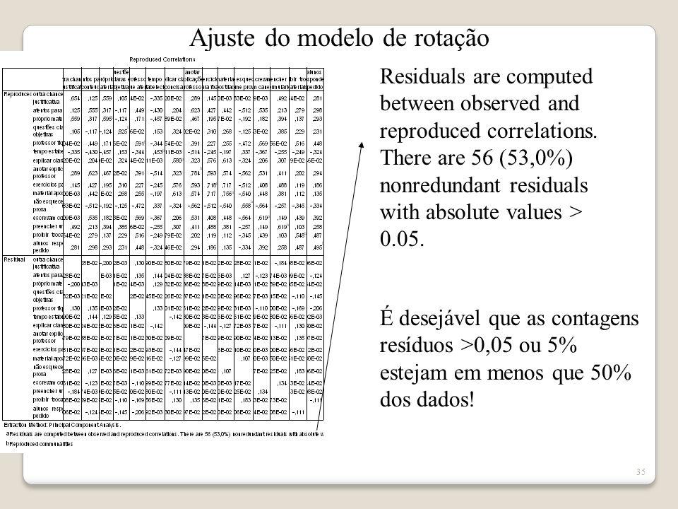 34 Matriz de rotação Método Equamax - corte 0,500
