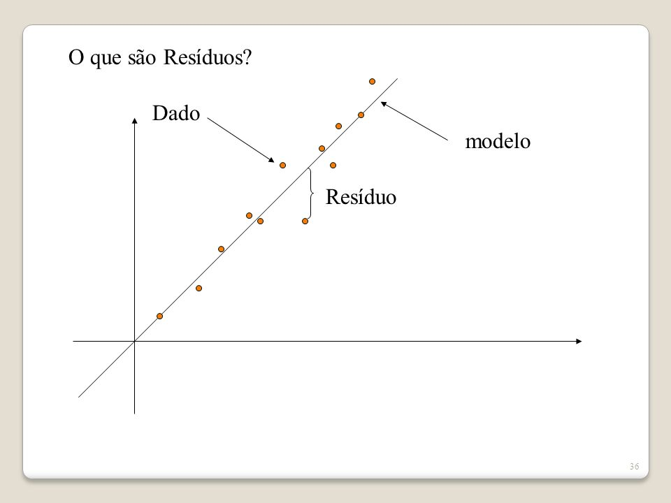 35 Ajuste do modelo de rotação Residuals are computed between observed and reproduced correlations. There are 56 (53,0%) nonredundant residuals with a
