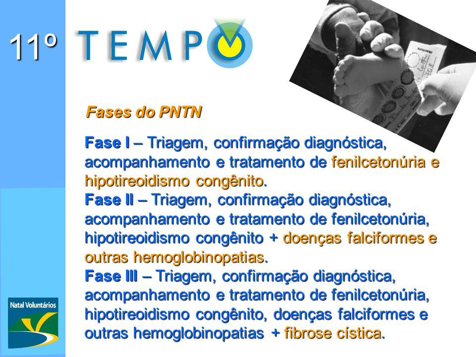 11º Fases do PNTN Fase I – Triagem, confirmação diagnóstica, acompanhamento e tratamento de fenilcetonúria e hipotireoidismo congênito.