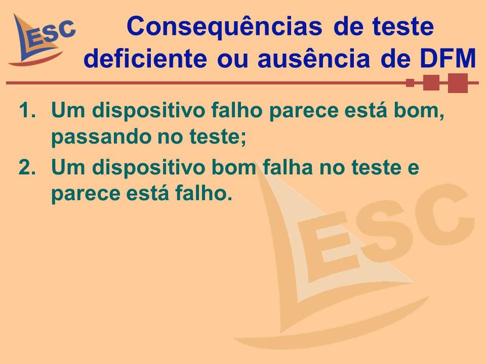 Consequências de teste deficiente ou ausência de DFM 1.Um dispositivo falho parece está bom, passando no teste; 2.Um dispositivo bom falha no teste e