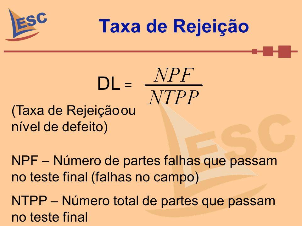 Taxa de Rejeição DL = (Taxa de Rejeição ou nível de defeito) NPF – Número de partes falhas que passam no teste final (falhas no campo) NTPP – Número t