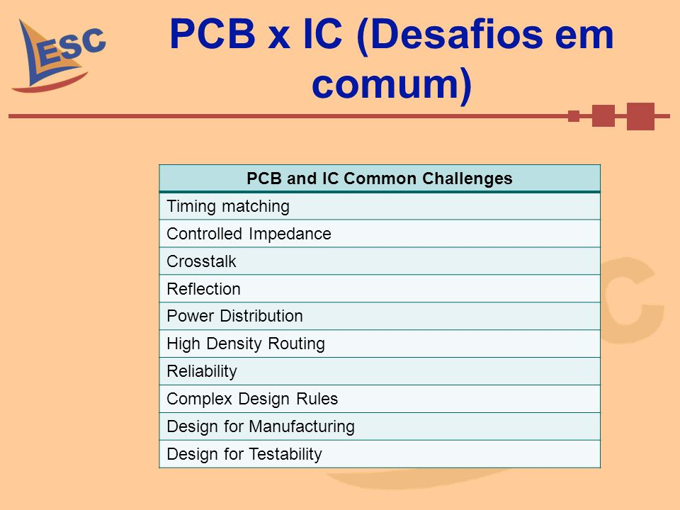 PCB x IC (Desafios em comum) PCB and IC Common Challenges Timing matching Controlled Impedance Crosstalk Reflection Power Distribution High Density Ro