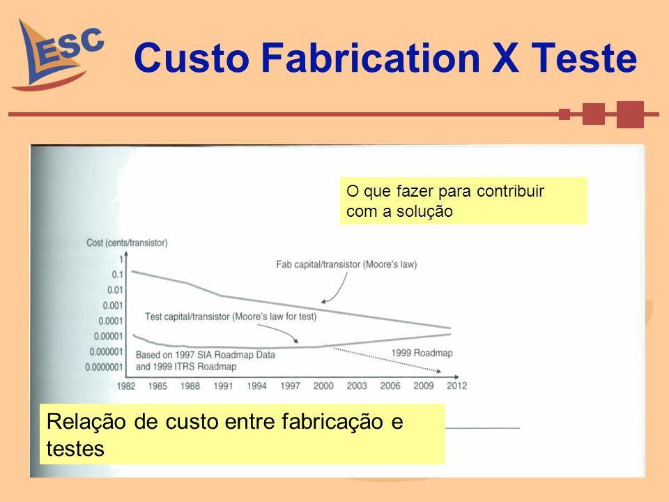 SAI e ITRS 2004: Semiconductor Industry Association publicou o International Technology Roadmap for Semiconductors Médio prazo (2010) para projetos >= 45nm: interfaces de dispositivos de alta velocidade; projetos de alta integração; confiabilidade; custo com teste de manufatura; modelagem e simulação Atualização para teste e equipamentos de teste para projetos nanometro de 2010 em diante